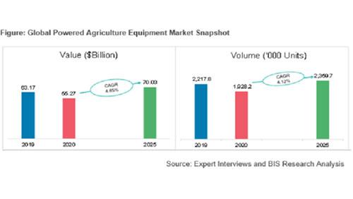 2025年に700億300万米ドルに成長予測 動力農業機械の市場規模