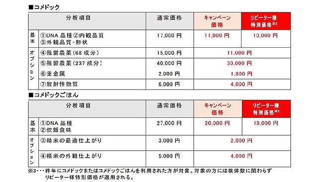 分析料金(1検体あたり、税抜)