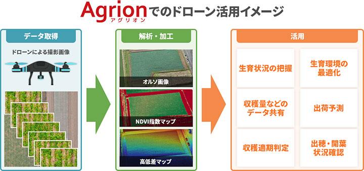 Agrion利用者と協力 ドローン活用サービスの研究開発を開始 ライブリッツ