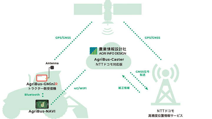 NTTドコモの高精度位置情報サービス「AgriBus-NAVI」導入へ試験運用開始 農業情報設計社