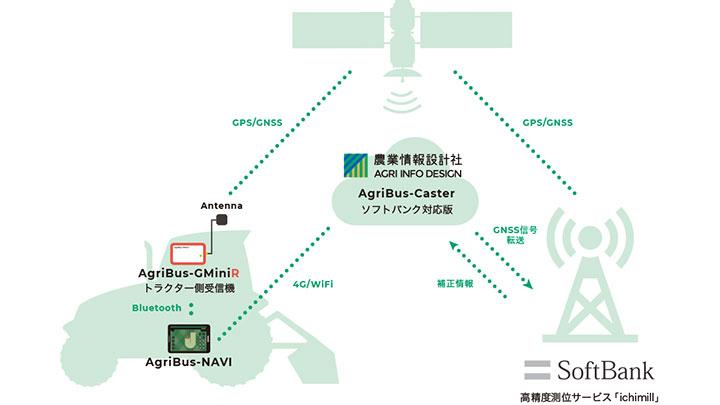 ソフトバンクの高精度サービス「AgriBus-NAVI」導入へ試験運用開始 農業情報設計社