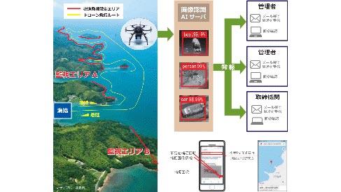国内初のドローンによる密漁監視システムを導入 青森県野辺地町漁協