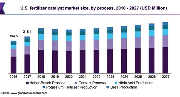 肥料用触媒の市場規模 2021年から2027年にCAGR2.4%で拡大見込み