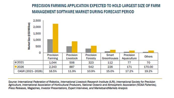 農場管理ソフトウェアの市場規模 2026年に42億米ドル到達を予測