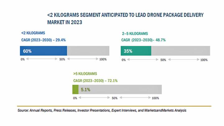 ドローン配送の市場規模 2030年に390億1300万米ドル到達予測