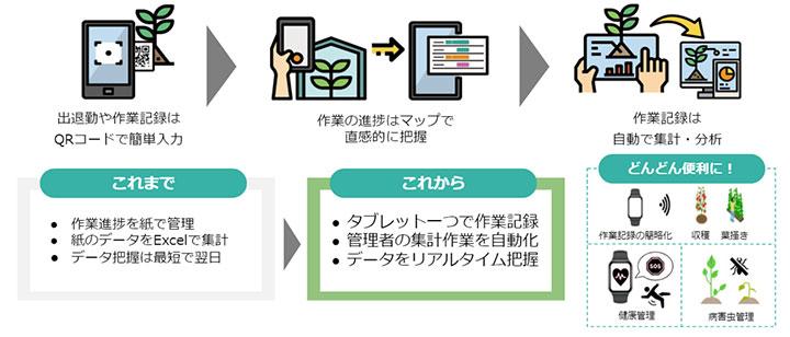 農業経営支援アプリAgrionに「施設園芸向けDXサービス」登場 初期ユーザー募集
