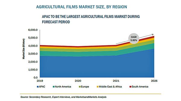 農業用フィルムの市場規模 2026年に157億米ドル到達予測