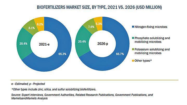 バイオ肥料の市場規模 2026年に45億米ドル到達予想