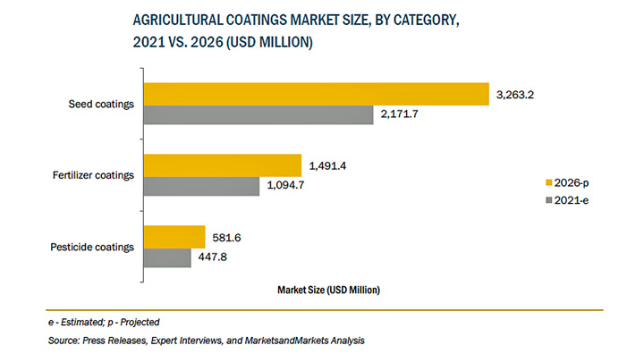 農業用コーティングの市場規模 2026年に53億米ドル到達予測