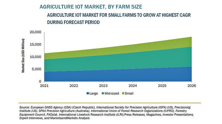 農業用IoTの市場規模 2026年に181億米ドル到達を予測