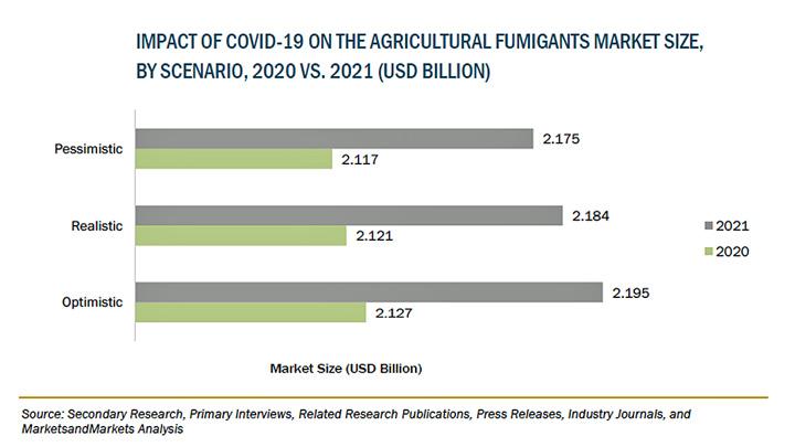 農業用燻蒸剤の市場規模 2026年に27億米ドル到達予測