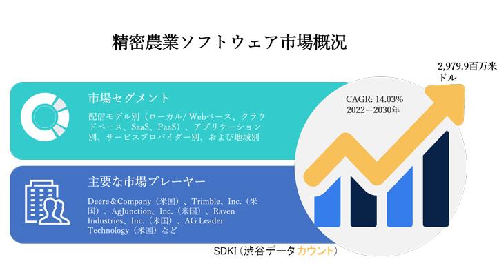 精密農業ソフトウェア市場 CAGR14.03%の成長を予想