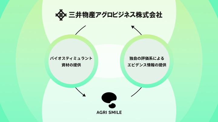 バイオスティミュラント評価で三井物産アグロビジネスと共同研究開始 AGRI SMILE