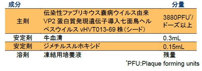 「バキシテック HVT+IBD」の成分・含量