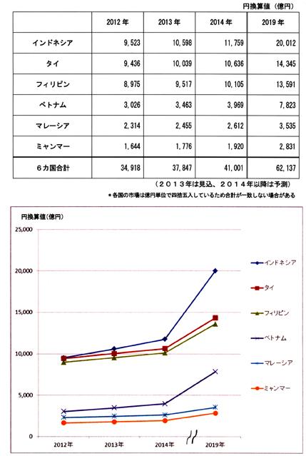 http://www.jacom.or.jp/statistics/images/stat1305211201.jpg