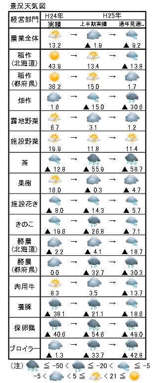 農業DIの景況天気図