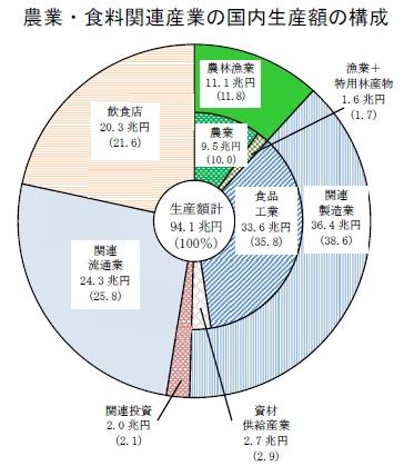 農業・食料関連産業の国内生産額の構成