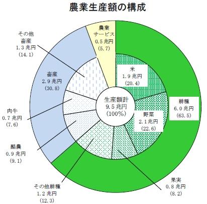 農業生産額の構成