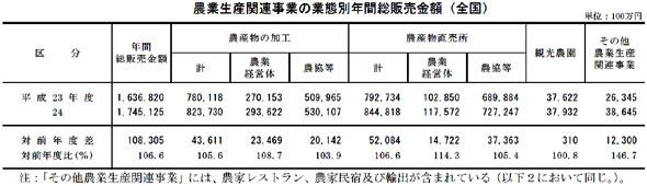 農業生産関連事業の業態別年間総販売金額(全国)