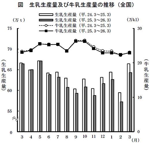 生乳生産量及び牛乳生産量の推移(全国)