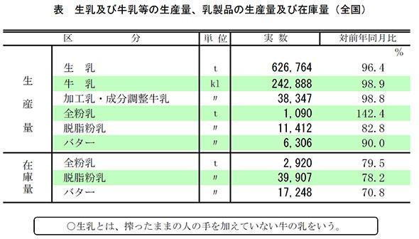 生乳及び牛乳等の生産量、乳製品の生産量及び在庫量(全国)