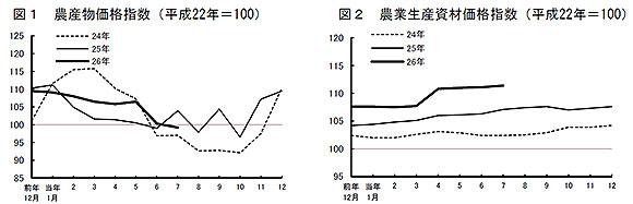 農産物価格指数(左)、農業生産資材価格指数