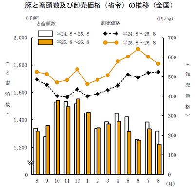 豚と畜頭数及び卸売価格(省令)の推移(全国)