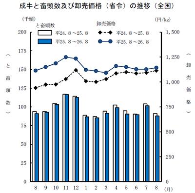 成牛と畜頭数及び卸売価格(省令)の推移(全国)