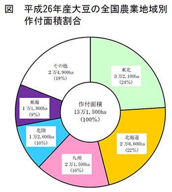 平成26年産大豆の全国農業地域別作付面積割合