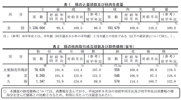 豚のと畜頭数及び枝肉生産量と豚の枝肉取引成立頭数及び卸売価格(省令)