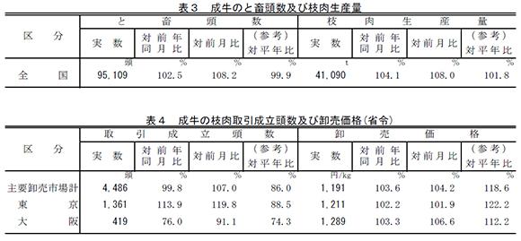 成牛のと畜頭数及び枝肉生産量と成牛の枝肉取引成立頭数及び卸売価格(省令)