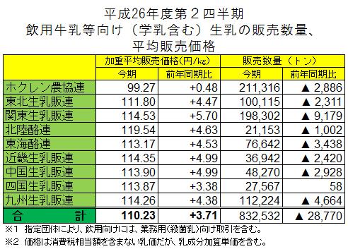 平成26年度第2四半期飲用牛乳等向け(学乳含む)生乳の販売数量、平均販売価格
