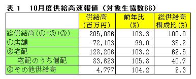 10月度供給高速報値(対象生協数66)