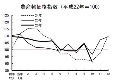 農産物価格指数(平成22年=100)