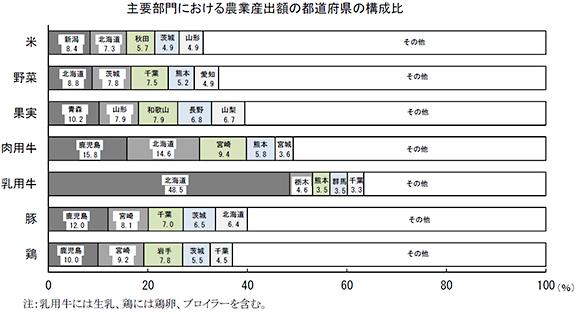主要部門における農業算出額の都道府県の構成比