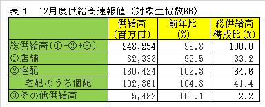 12月度供給高速報値(対象生協数66)