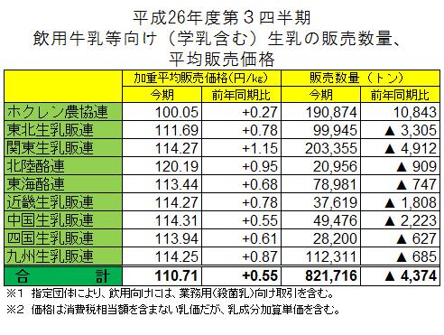 平成26年度第3四半期飲用牛乳等向け(学乳含む)生乳の販売数量、平均販売価格