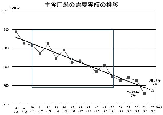 主食用米の需要実績の推移