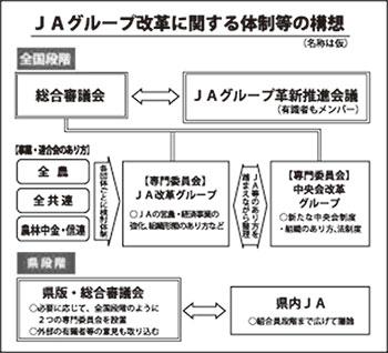 JAグループ改革に関する体制等の構想