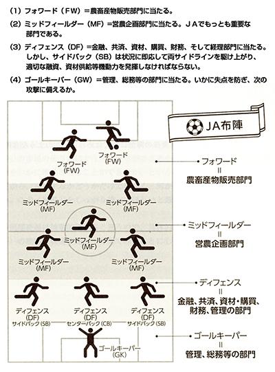サッカーの基本陣型とJAの望ましい布陣